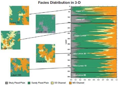 Facies Distribution in 3D