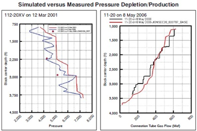 Pressure Depletion and Production